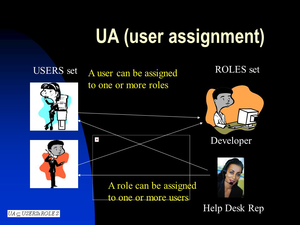 UA (user assignment) ROLES set USERS set