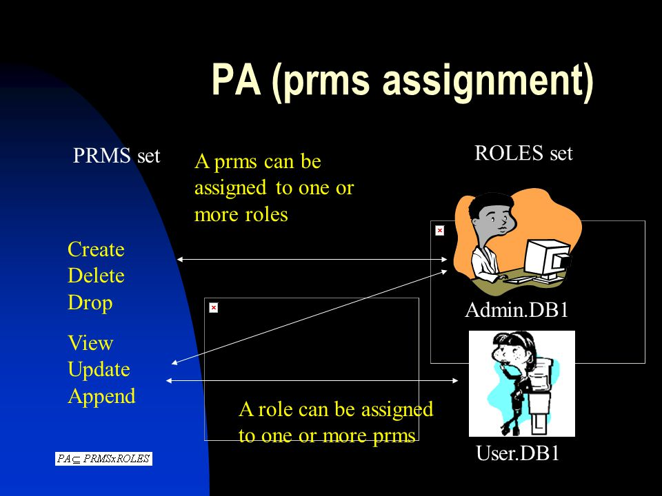 PA (prms assignment) ROLES set PRMS set