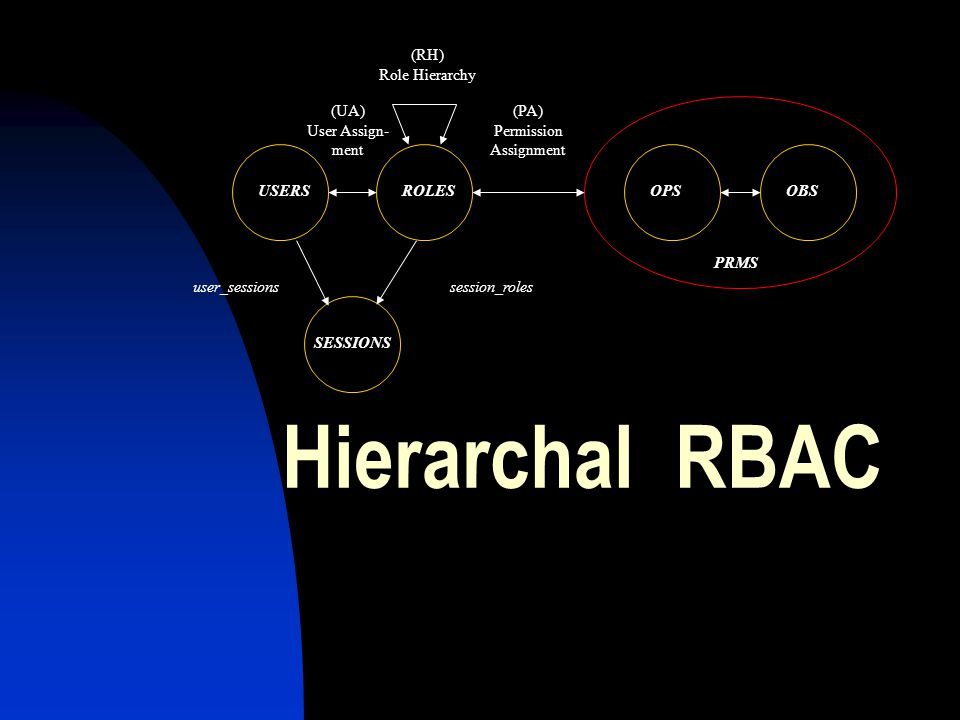 Hierarchal RBAC (RH) Role Hierarchy (UA) User Assign- ment (PA)