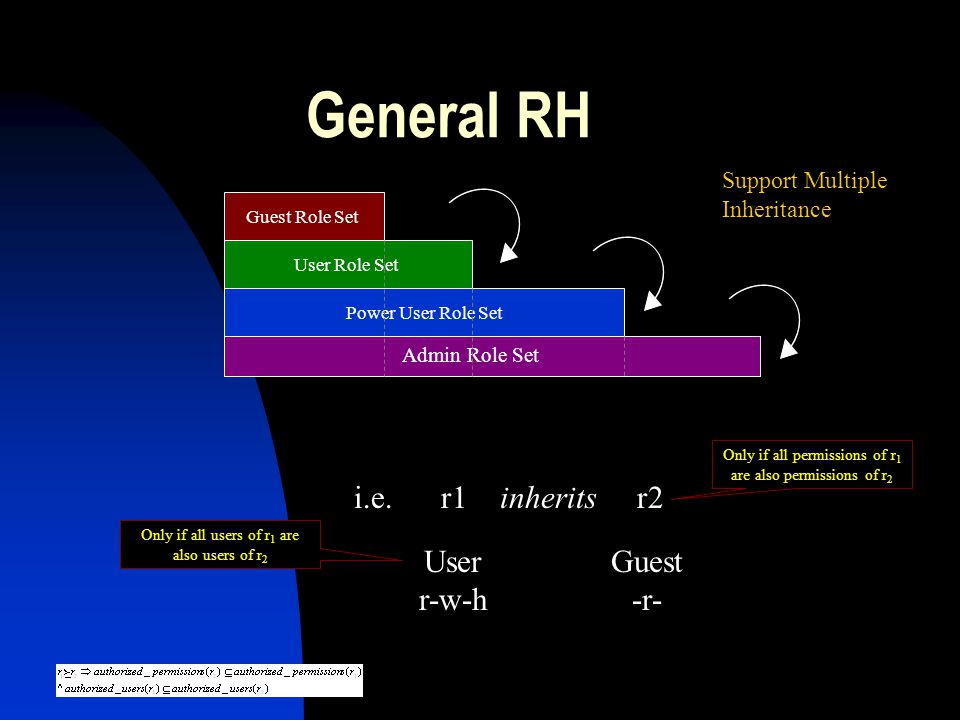 General RH i.e. r1 inherits r2 User r-w-h Guest -r-