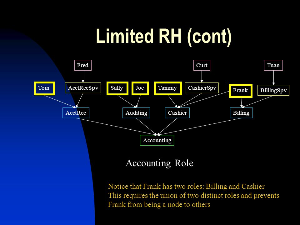 Limited RH (cont) Accounting Role