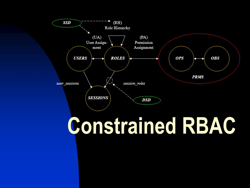 Constrained RBAC user_sessions (RH) Role Hierarchy session_roles (UA)