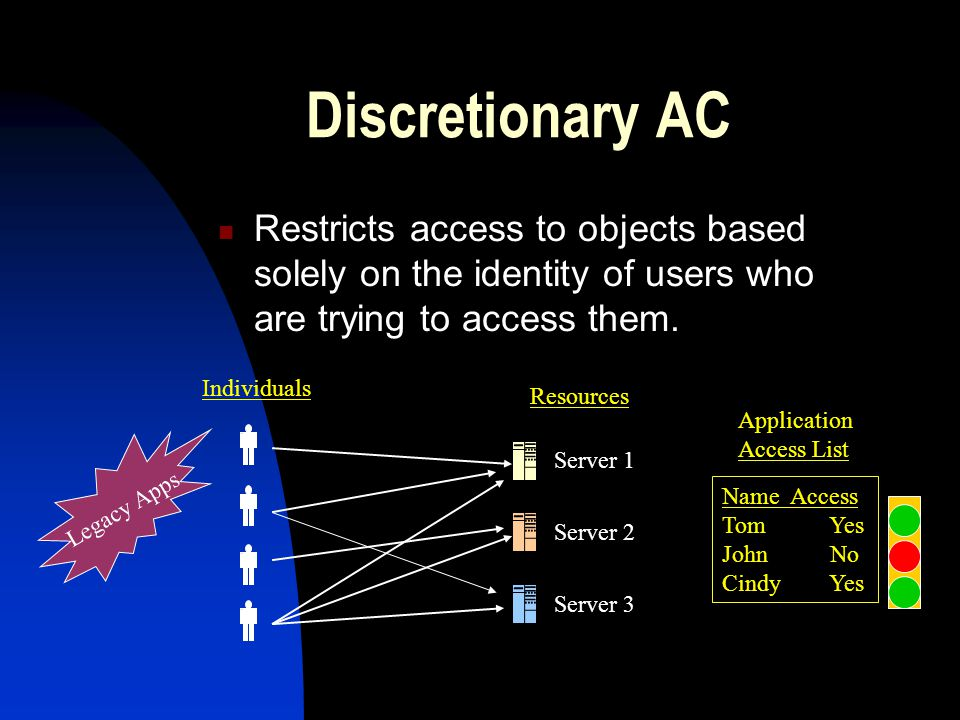 Discretionary AC Restricts access to objects based solely on the identity of users who are trying to access them.