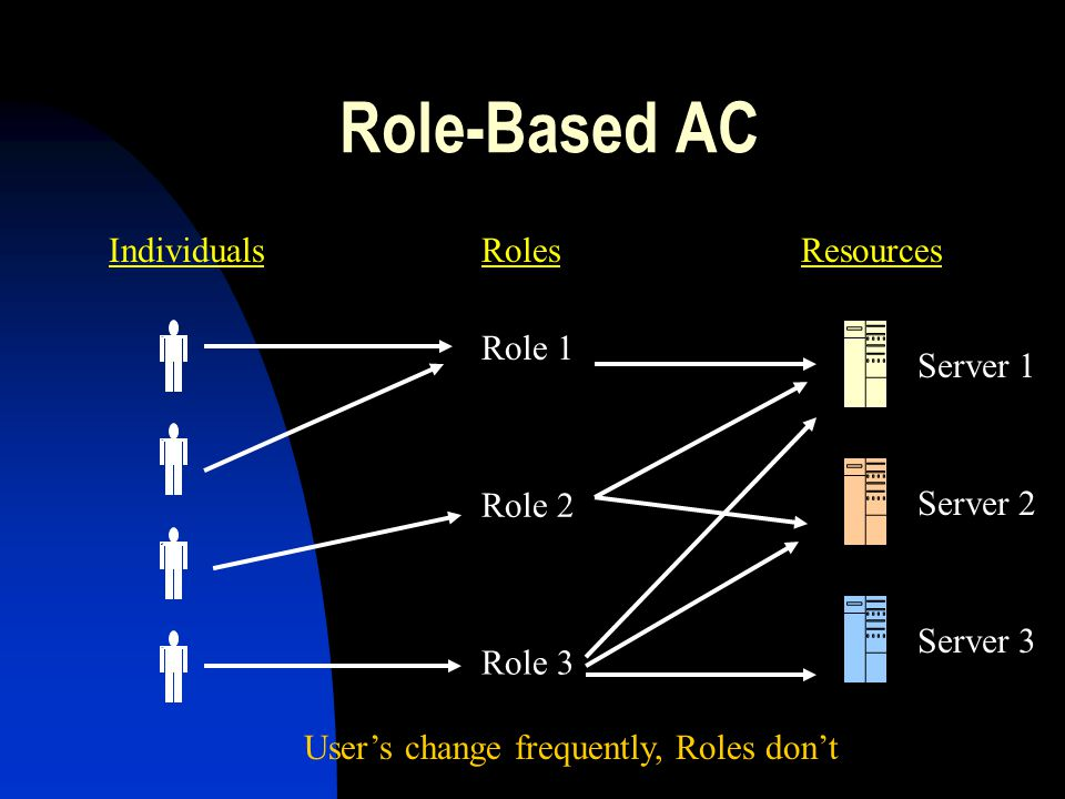 Role-Based AC Individuals Roles Resources Role 1 Role 2 Role 3