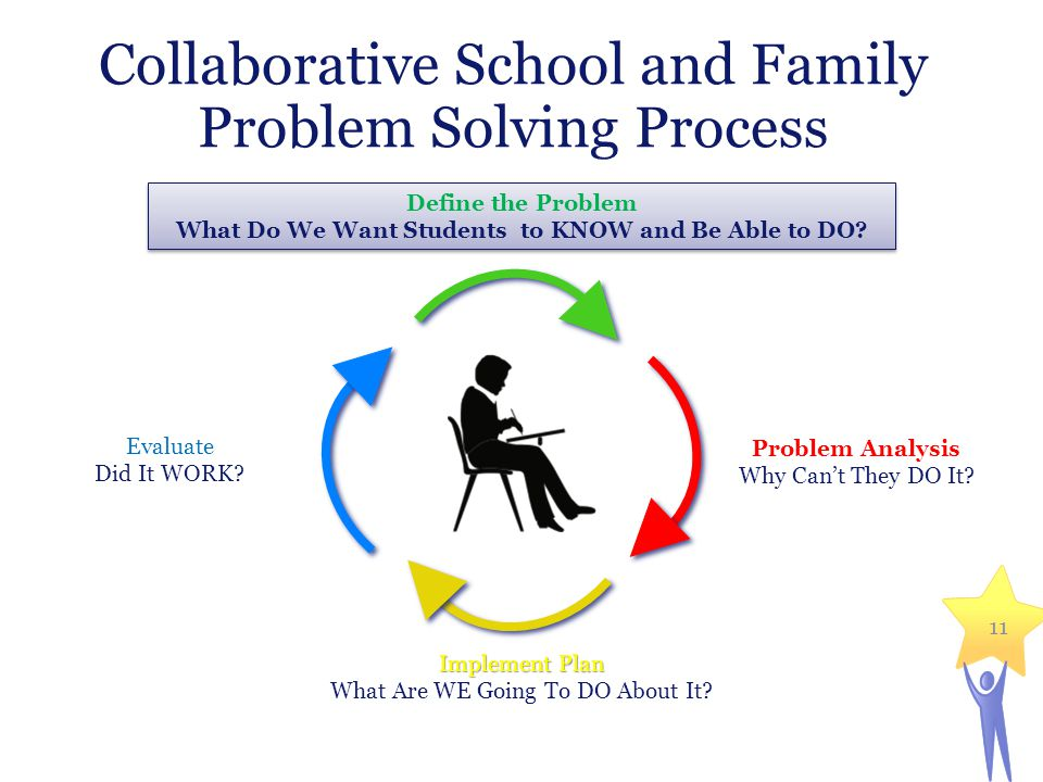 Collaborative School and Family Problem Solving Process