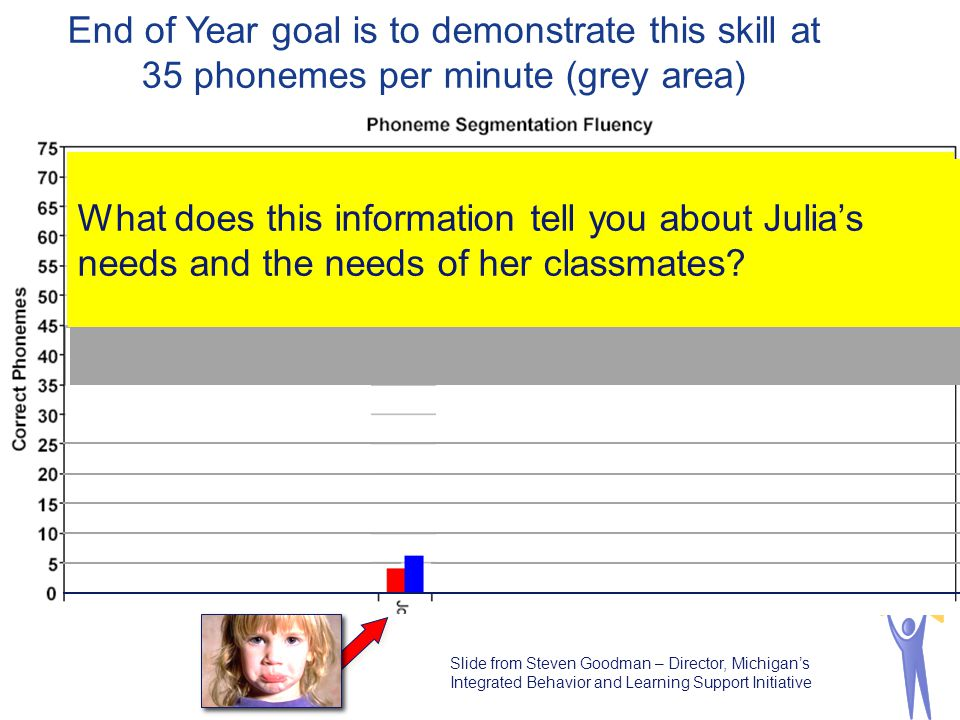 End of Year goal is to demonstrate this skill at