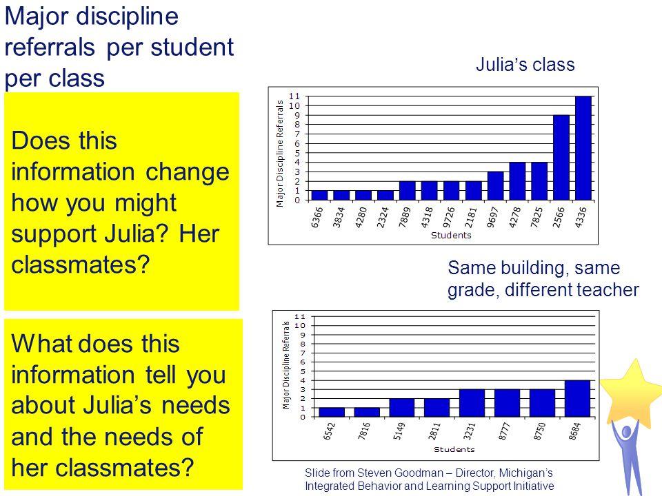 Major discipline referrals per student per class