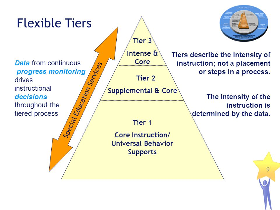 Core Instruction/ Universal Behavior Supports