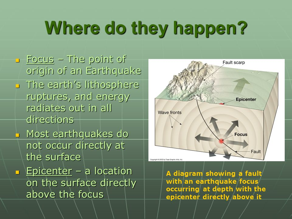 Where do they happen Focus – The point of origin of an Earthquake