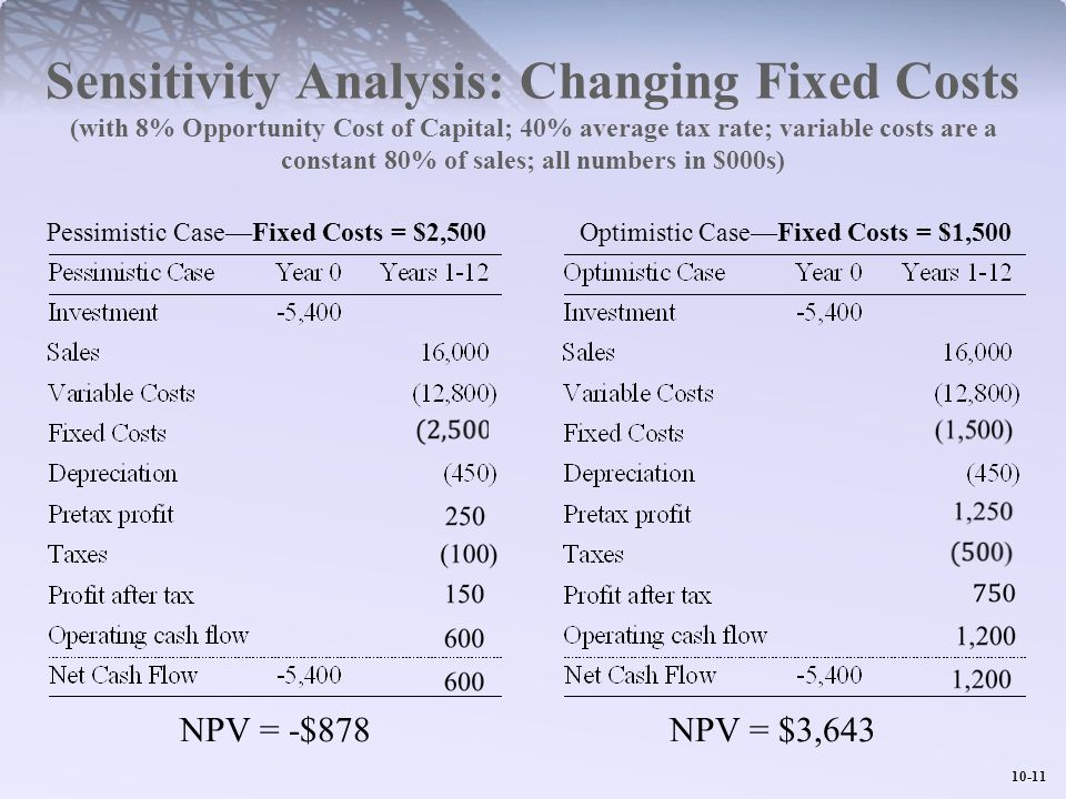 Sensitivity Analysis: Changing Fixed Costs (with 8% Opportunity Cost of Capital; 40% average tax rate; variable costs are a constant 80% of sales; all numbers in $000s)