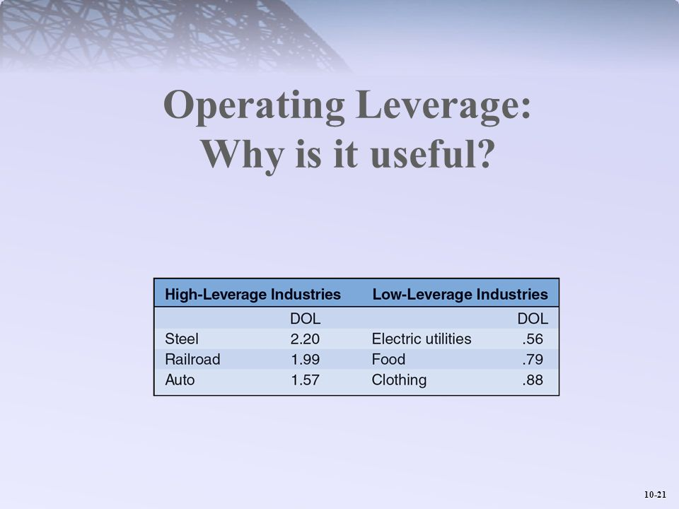 Operating Leverage: Why is it useful