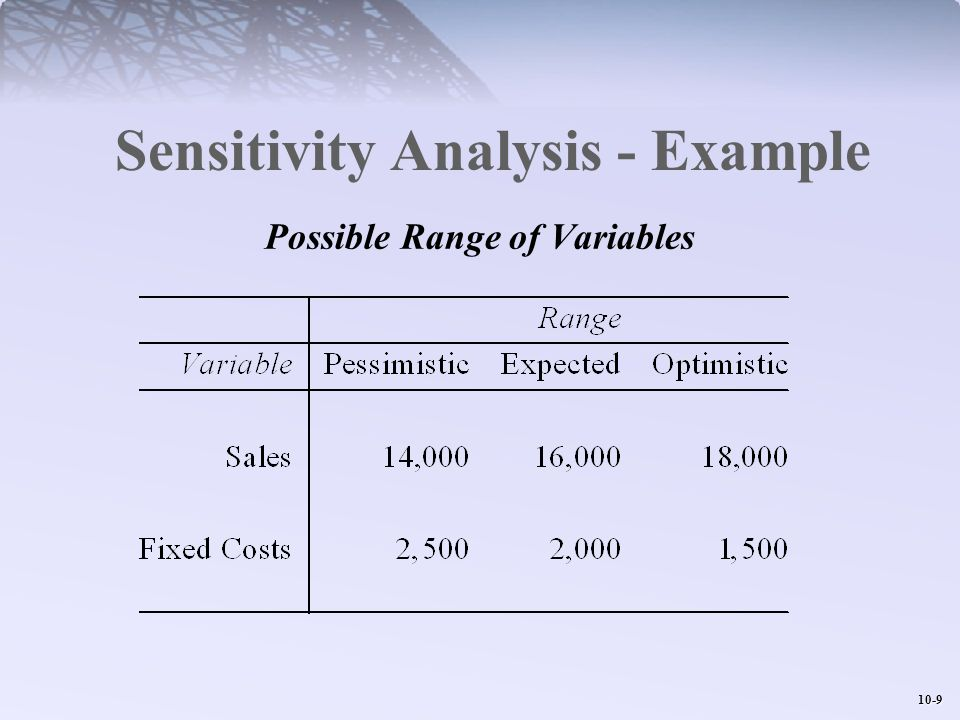 Sensitivity Analysis - Example