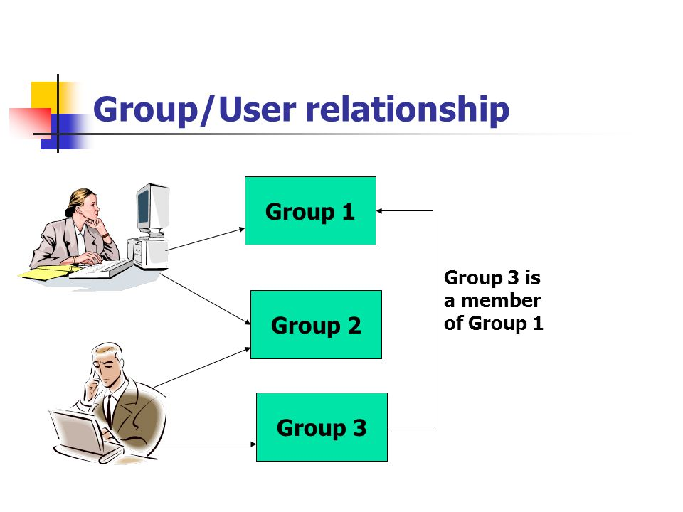 Group/User relationship