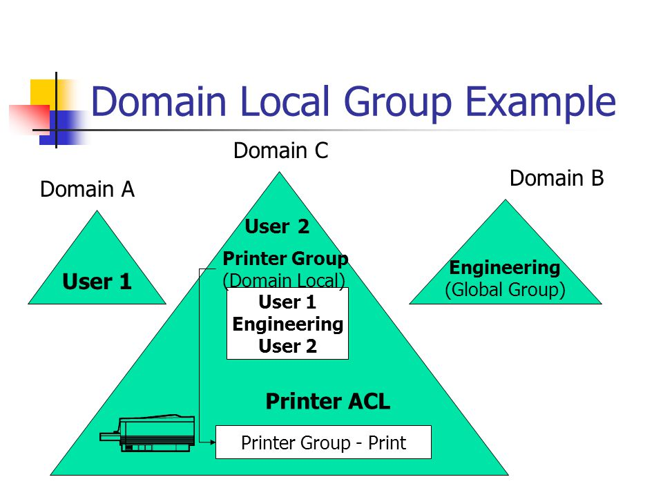 Domain Local Group Example