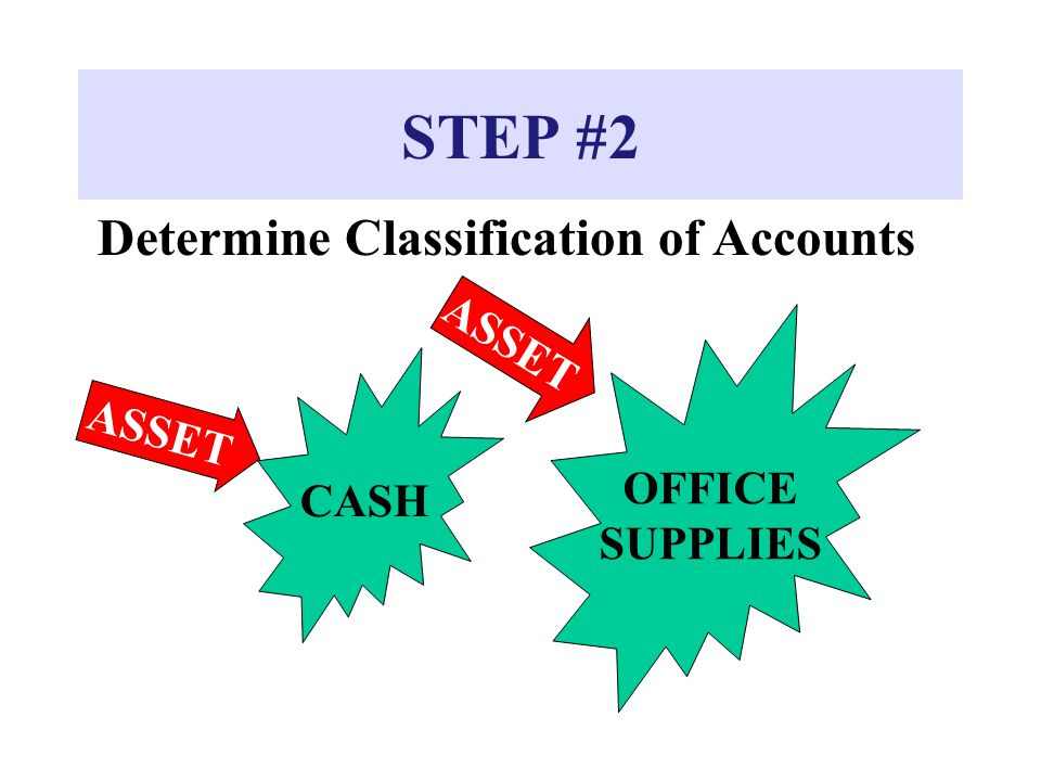 STEP #2 Determine Classification of Accounts ASSET OFFICE SUPPLIES