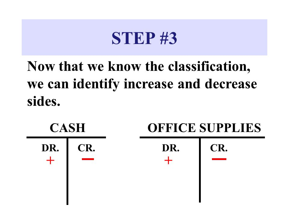 STEP #3 Now that we know the classification, we can identify increase and decrease sides. CASH. OFFICE SUPPLIES.