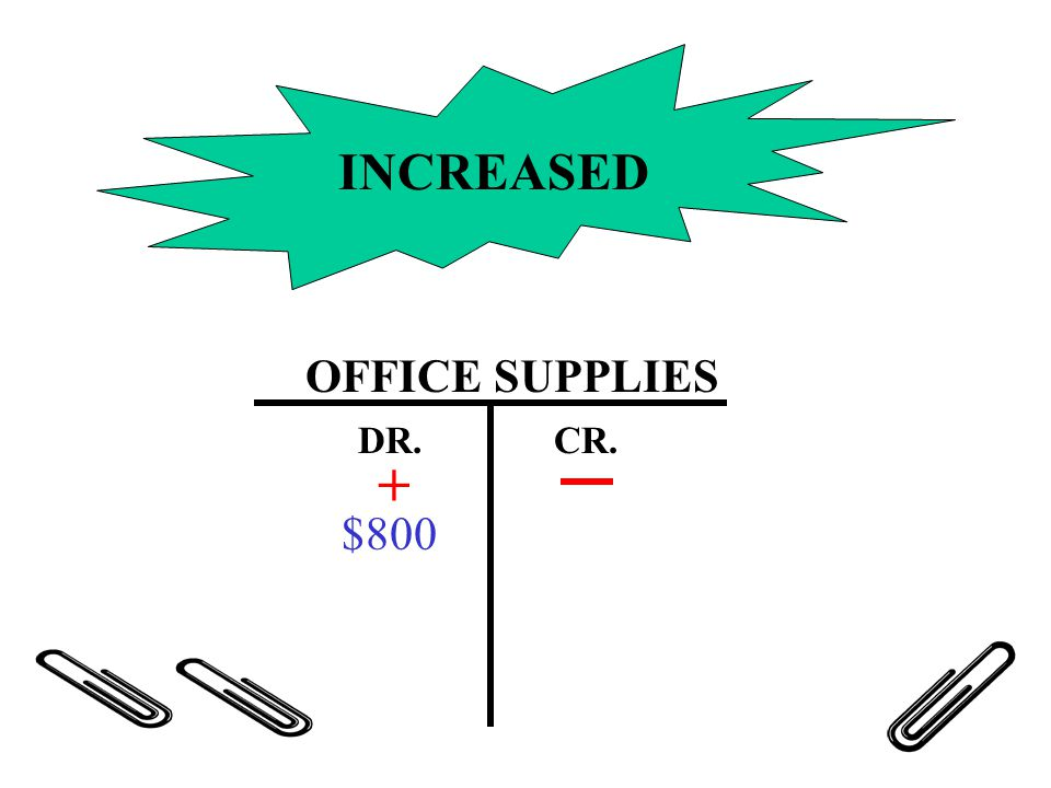 INCREASED OFFICE SUPPLIES DR. CR. + $800