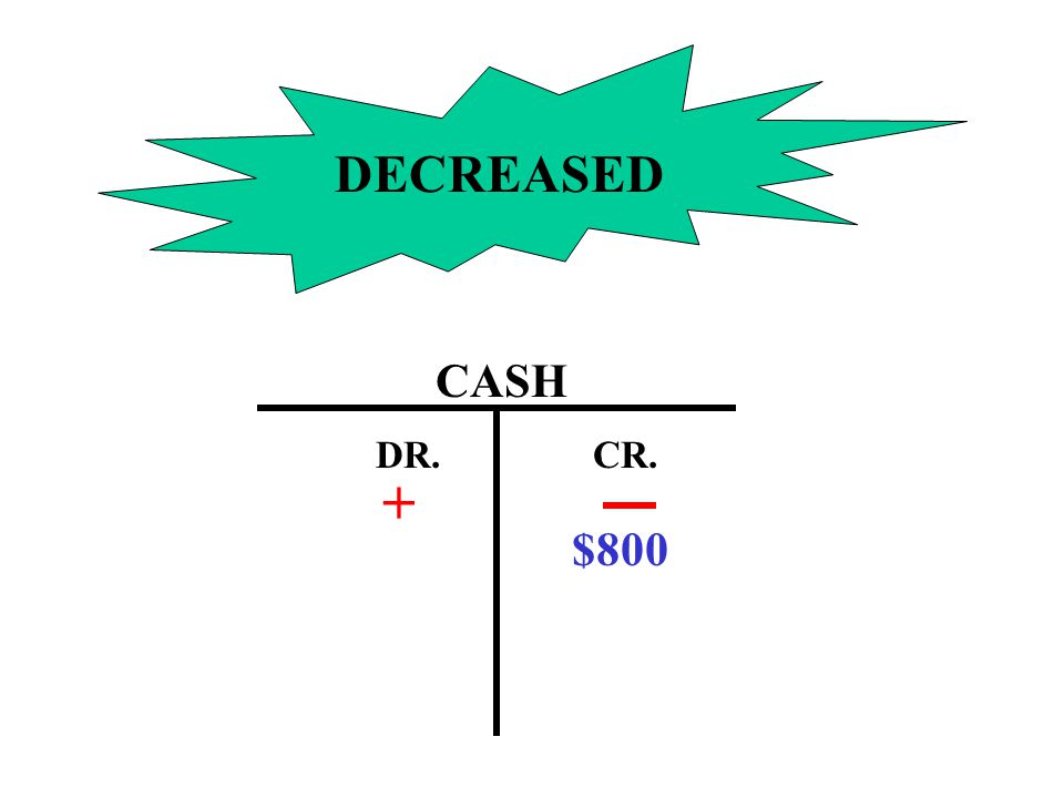 DECREASED CASH DR. CR. + $800