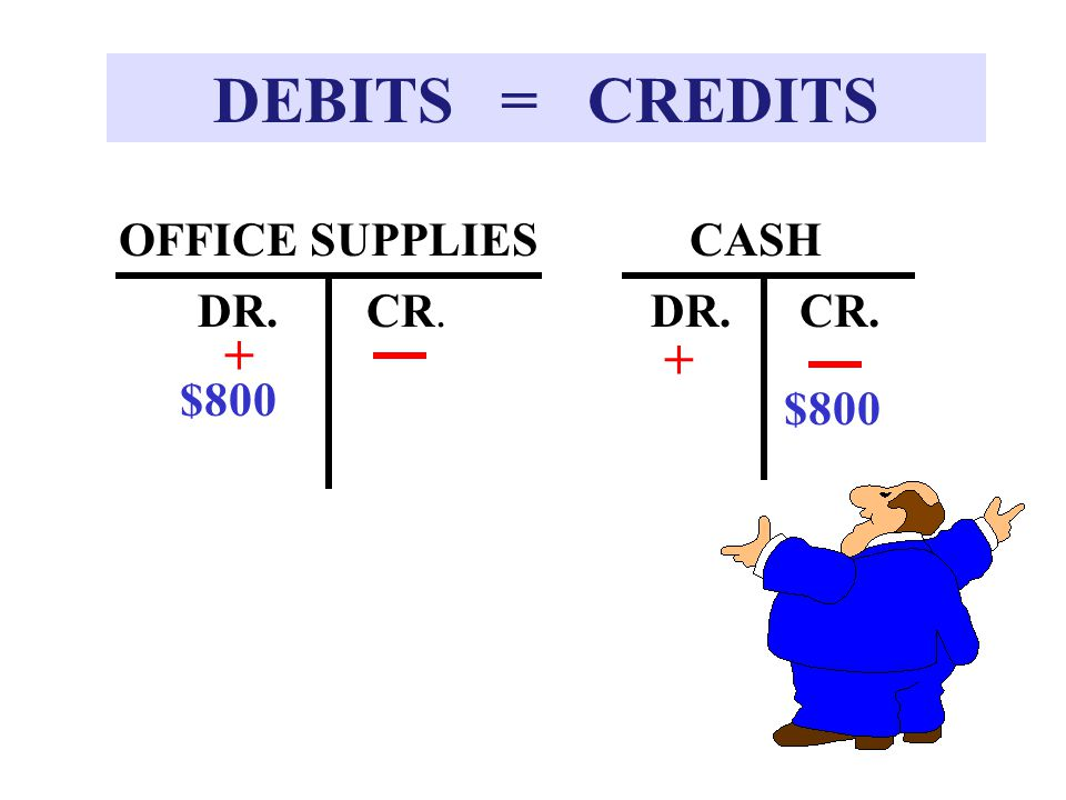 DEBITS = CREDITS OFFICE SUPPLIES CASH DR. CR. DR. CR. + + $800 $800