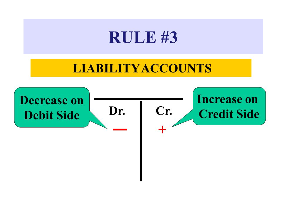 RULE #3 + Decrease on Debit Side Increase on Credit Side Dr. Cr.