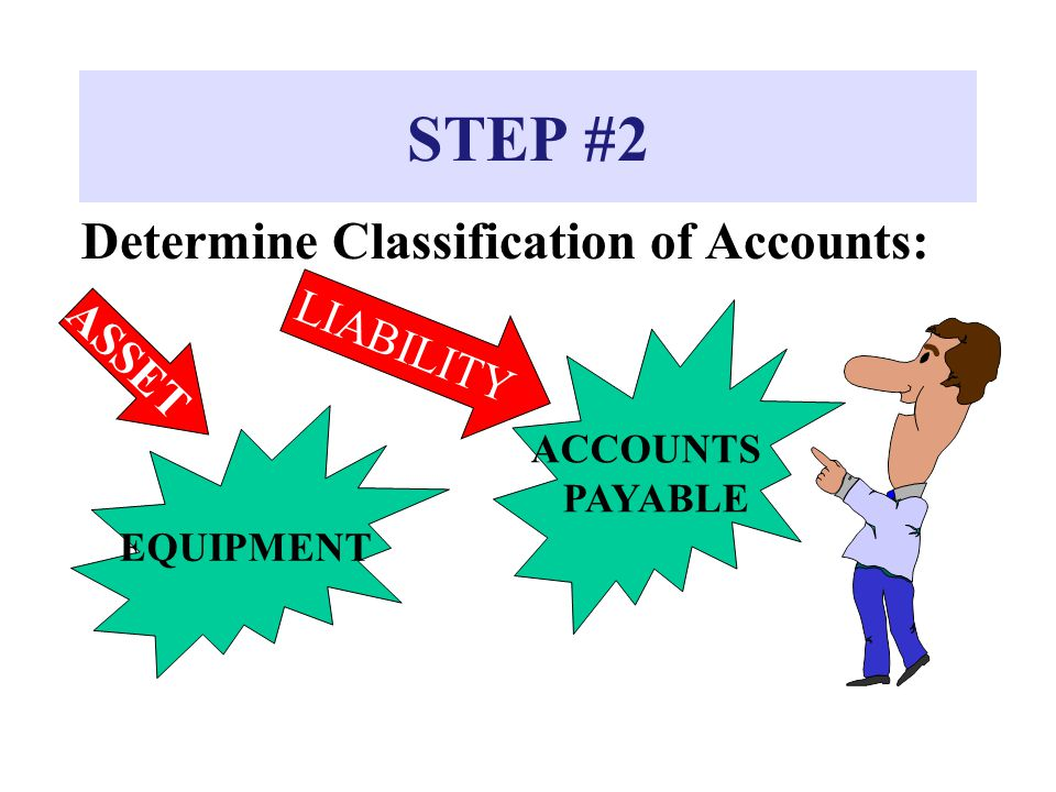 STEP #2 Determine Classification of Accounts: LIABILITY ASSET ACCOUNTS