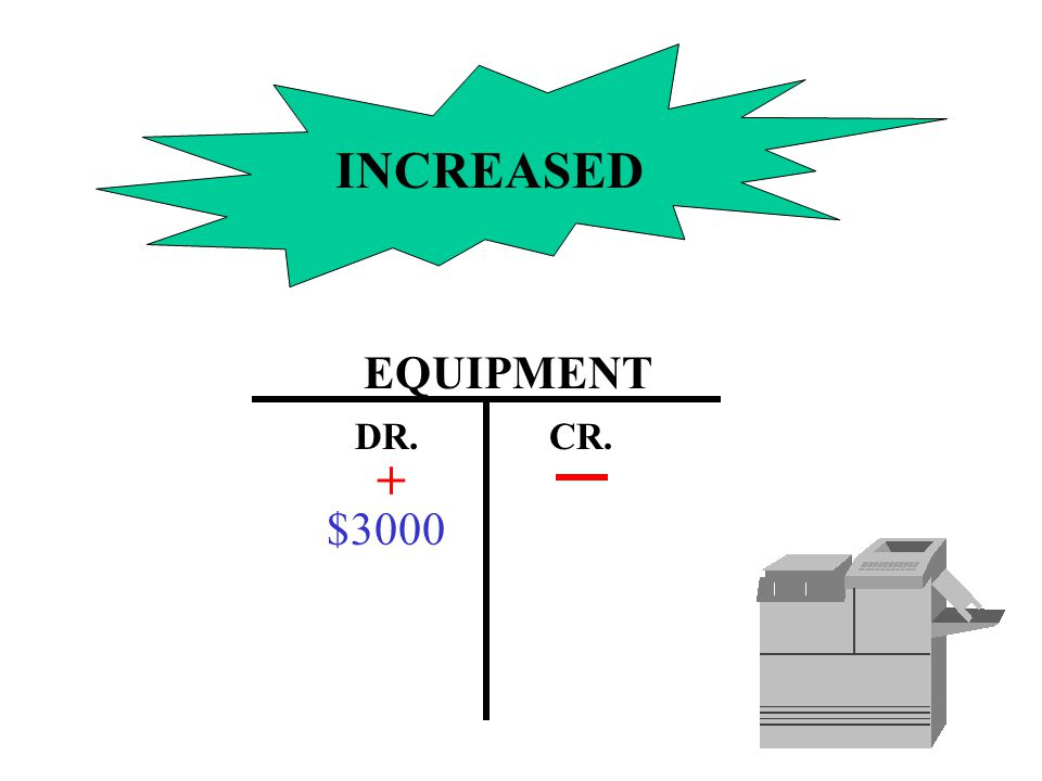 INCREASED EQUIPMENT DR. CR. + $3000