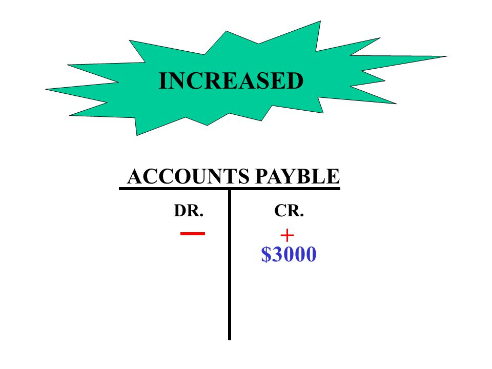 INCREASED ACCOUNTS PAYBLE DR. CR. + $3000