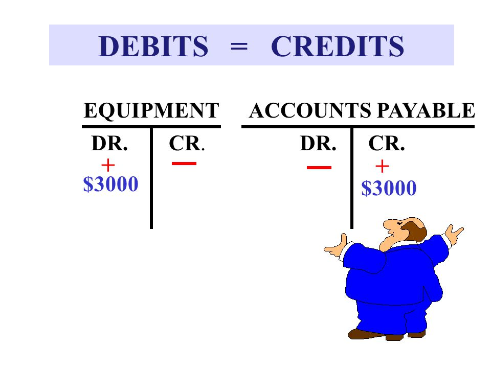 DEBITS = CREDITS + + EQUIPMENT ACCOUNTS PAYABLE DR. CR. DR. CR. $3000