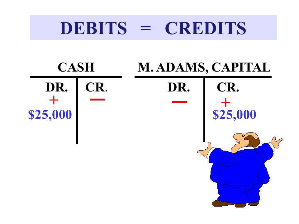 DEBITS = CREDITS + + CASH M. ADAMS, CAPITAL DR. CR. DR. CR. $25,000