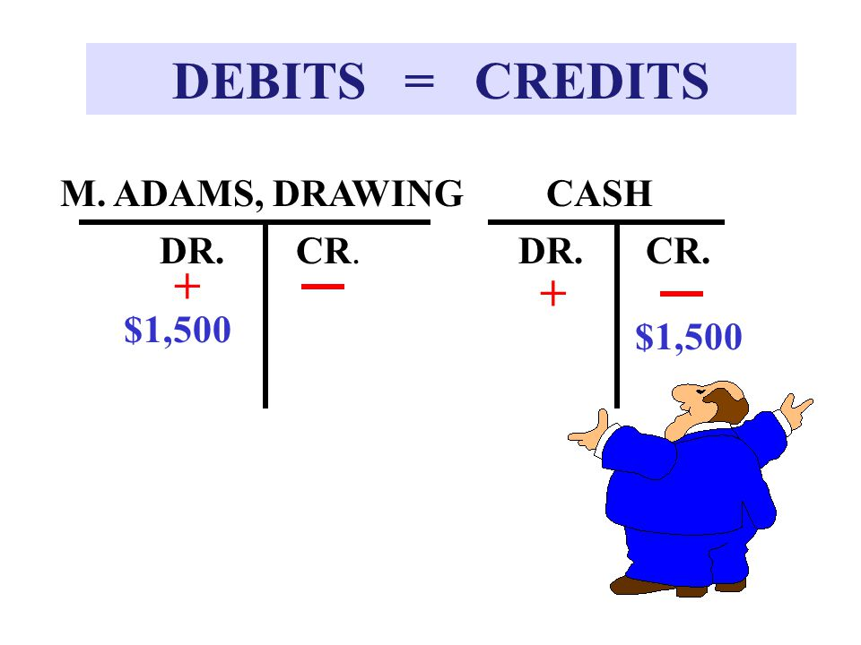 DEBITS = CREDITS + + M. ADAMS, DRAWING CASH DR. CR. DR. CR. $1,500