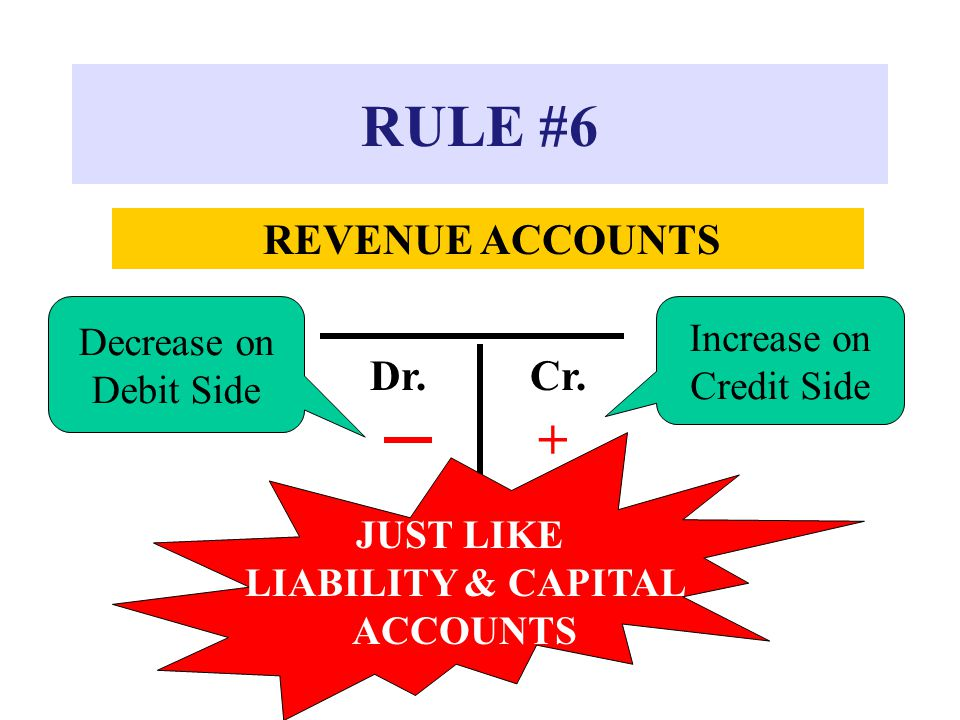 RULE #6 + Dr. Cr. Decrease on Increase on Debit Side Credit Side