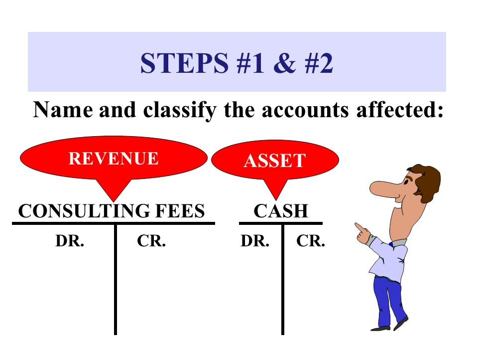 STEPS #1 & #2 Name and classify the accounts affected: ASSET