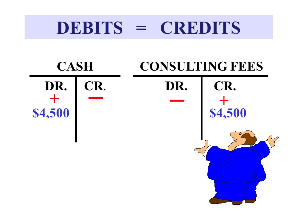 DEBITS = CREDITS + + CASH CONSULTING FEES DR. CR. DR. CR. $4,500