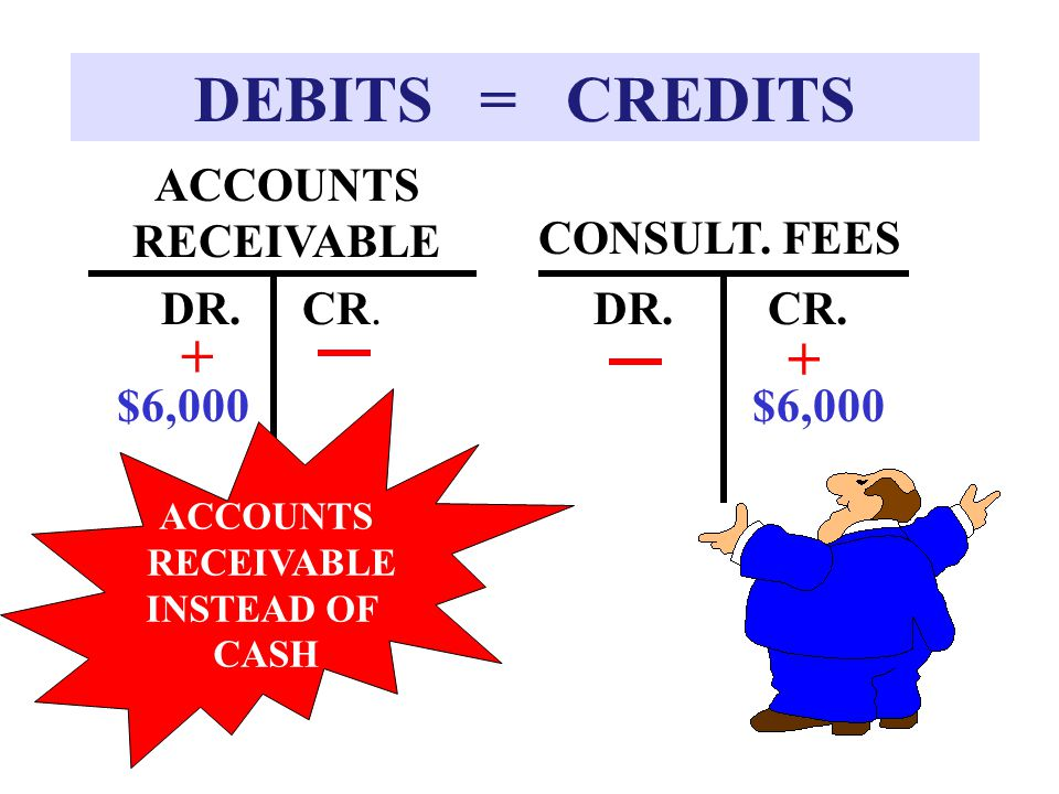 DEBITS = CREDITS + + ACCOUNTS RECEIVABLE CONSULT. FEES DR. CR. DR. CR.