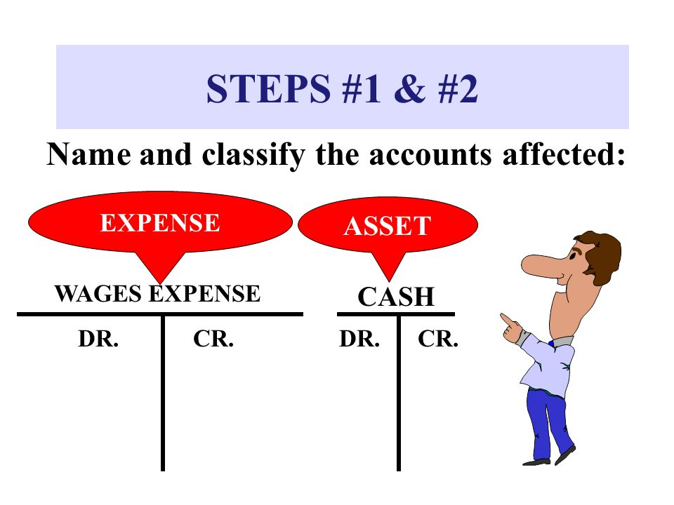 STEPS #1 & #2 Name and classify the accounts affected: ASSET CASH