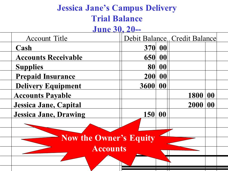 Jessica Jane's Campus Delivery Trial Balance June 30, 20--