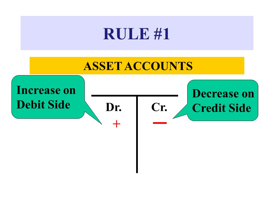 RULE #1 + Increase on Debit Side Decrease on Credit Side Dr. Cr.