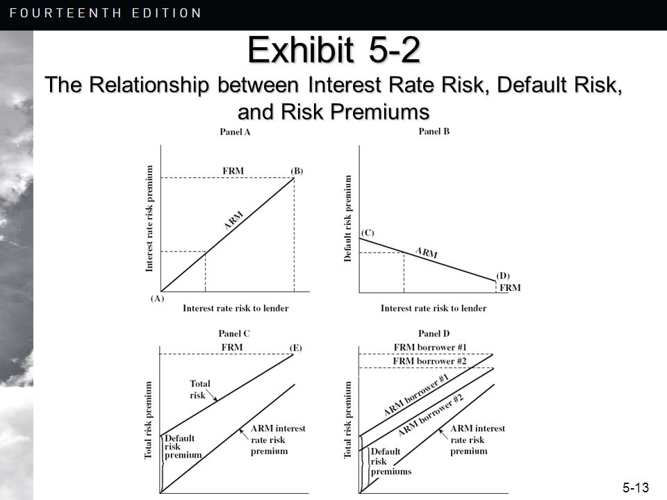 Exhibit 5-2 The Relationship between Interest Rate Risk, Default Risk, and Risk Premiums