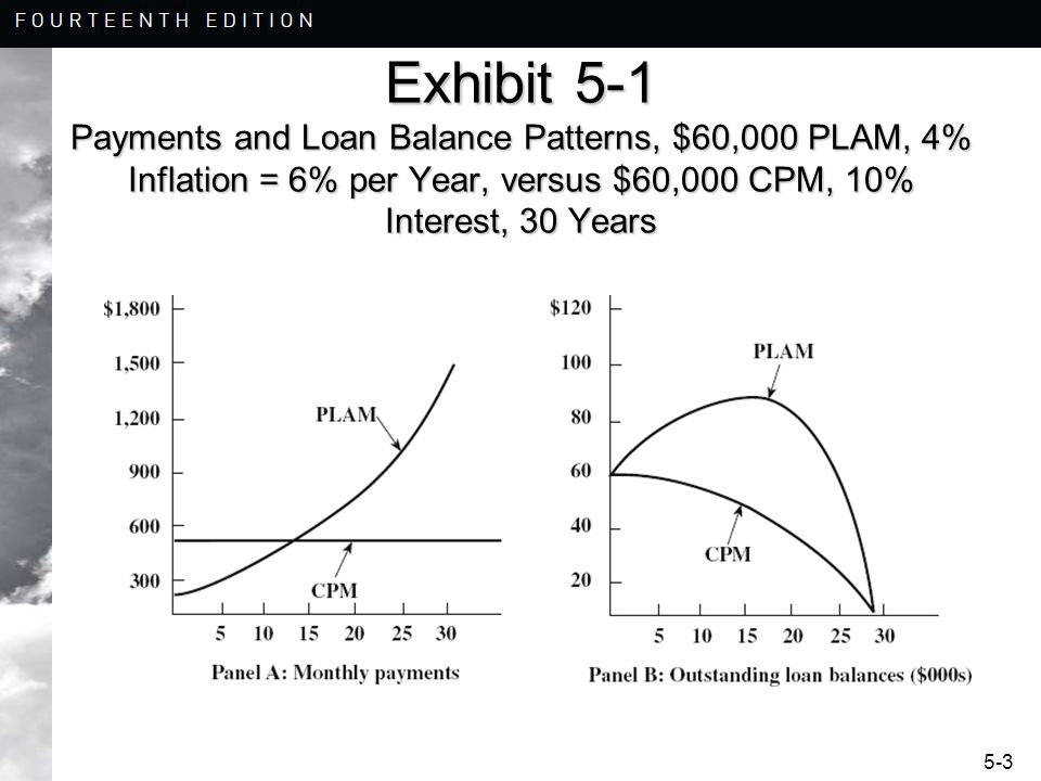 Exhibit 5-1 Payments and Loan Balance Patterns, $60,000 PLAM, 4% Inflation = 6% per Year, versus $60,000 CPM, 10% Interest, 30 Years