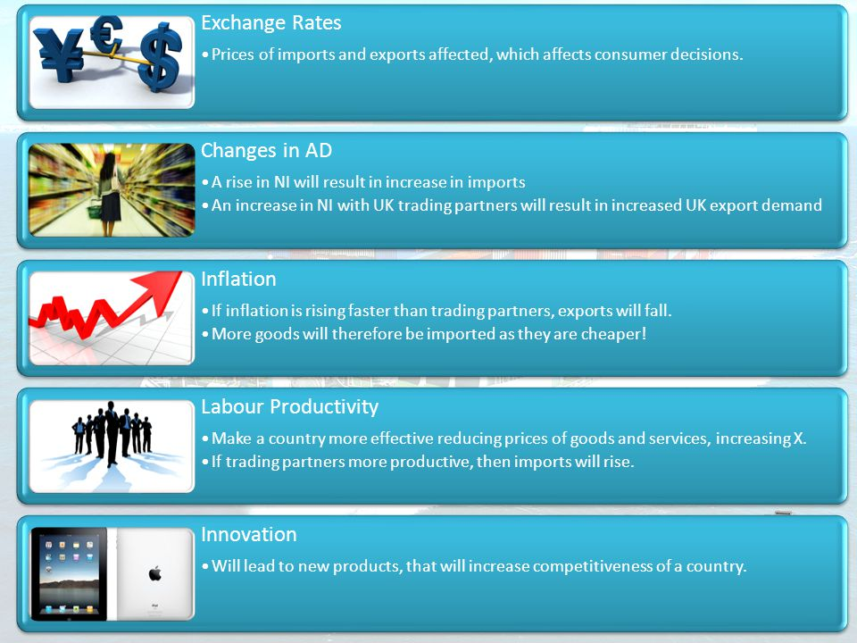 Exchange Rates Changes in AD Inflation Labour Productivity Innovation