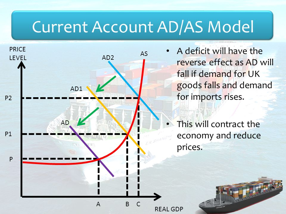 Current Account AD/AS Model