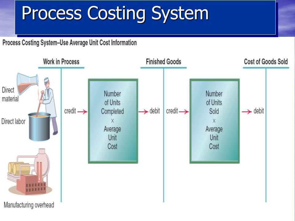 Process Cost Accounting Equivalent Units Ppt Video
