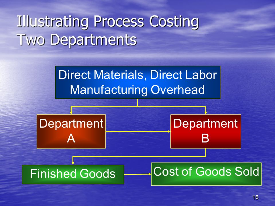 Illustrating Process Costing Two Departments