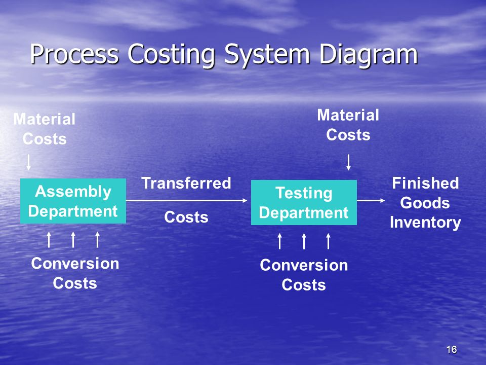 Process Costing System Diagram