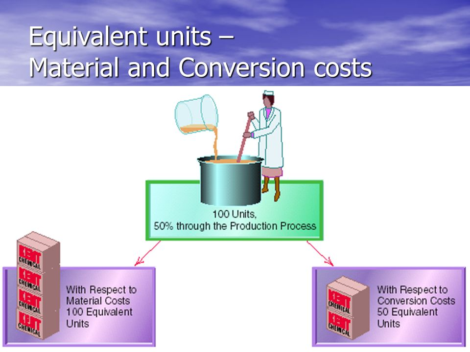 Equivalent units – Material and Conversion costs