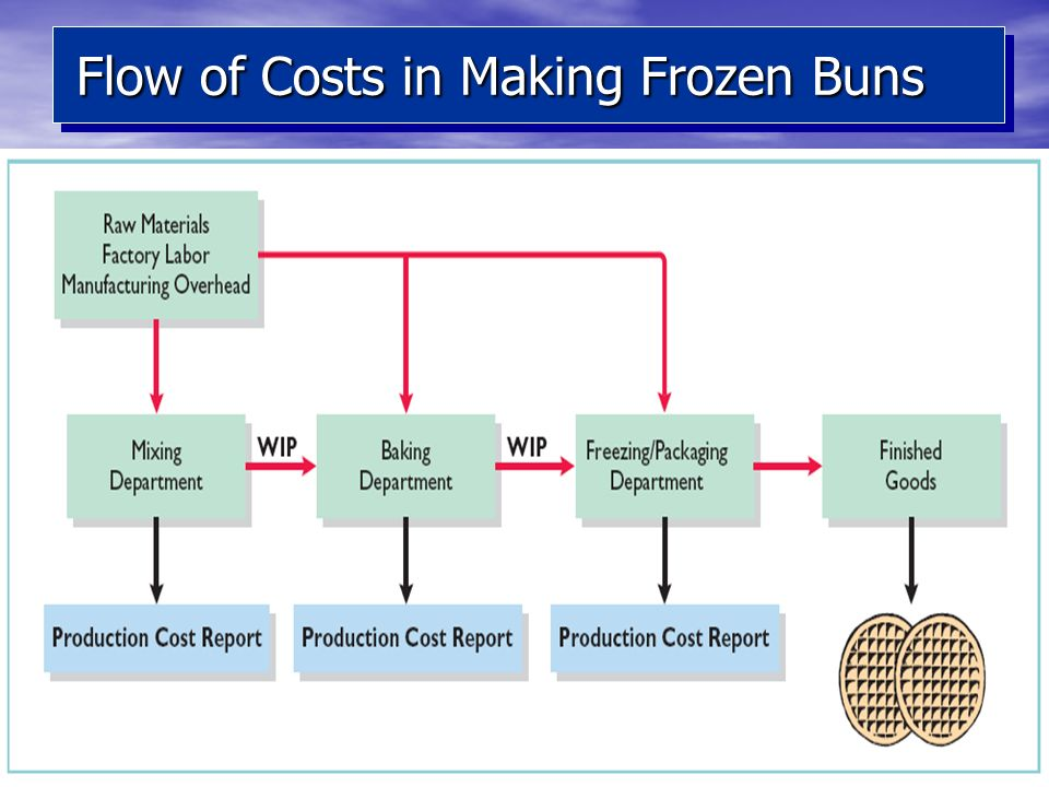 Flow of Costs in Making Frozen Buns