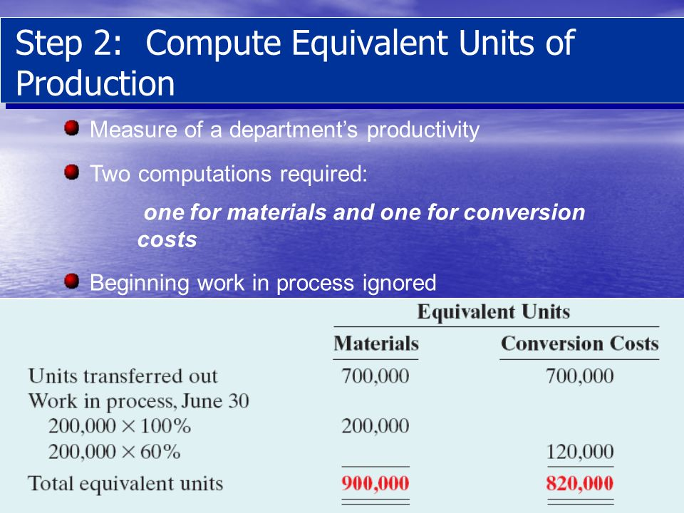 Step 2: Compute Equivalent Units of Production