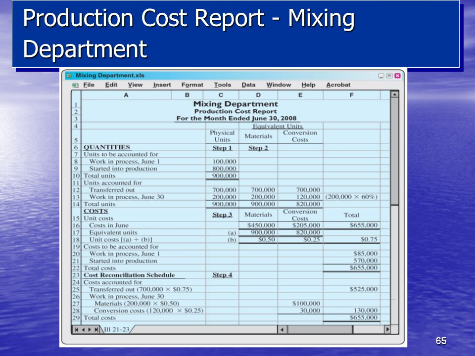 Production Cost Report - Mixing Department