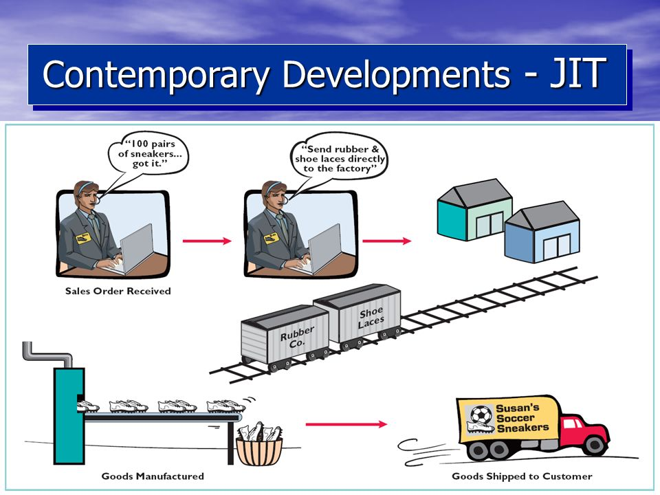 Contemporary Developments - JIT