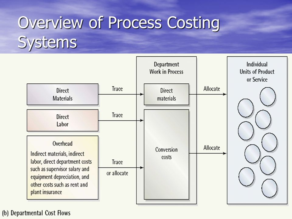Overview of Process Costing Systems